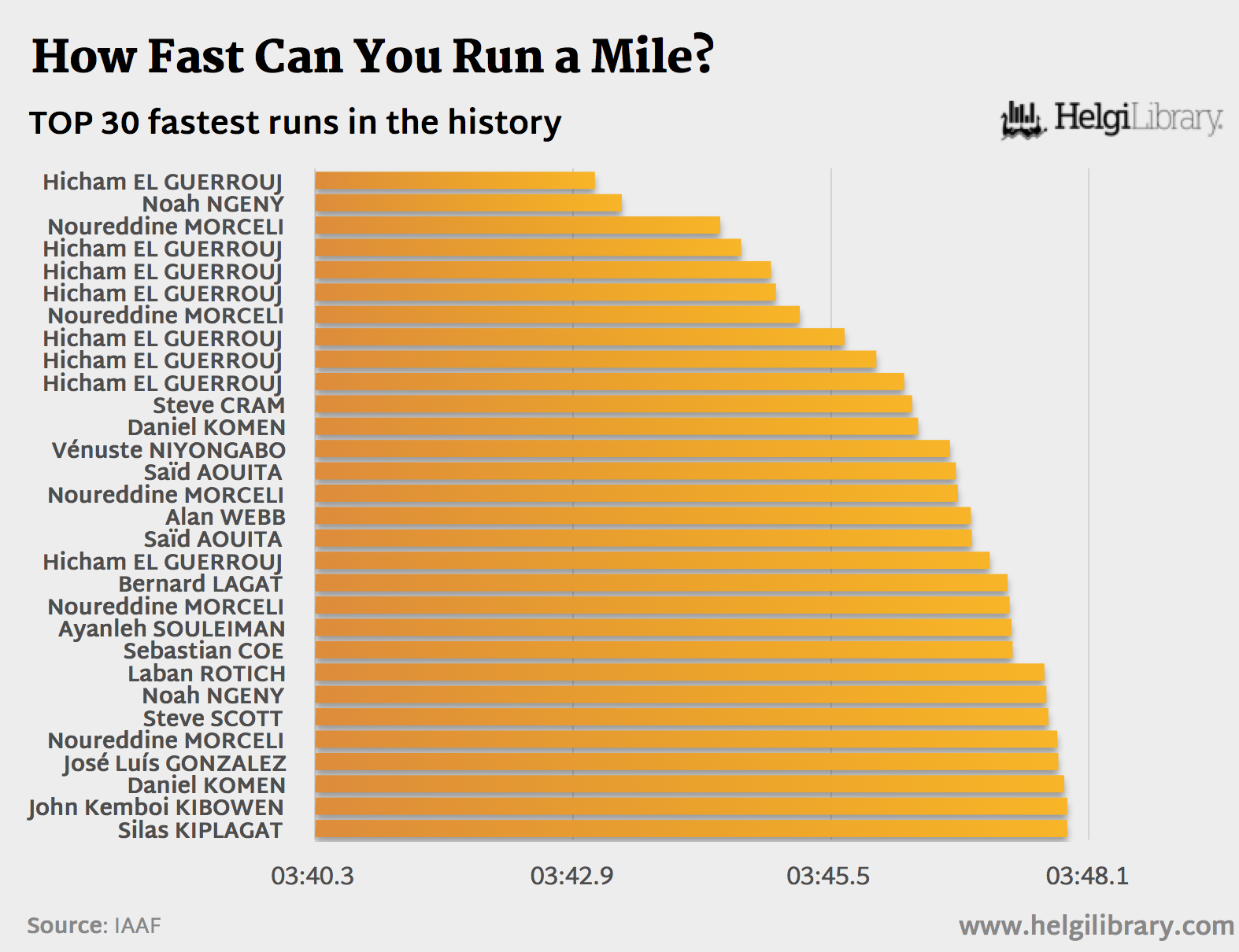 Run a Fast Mile wikiHow   Running