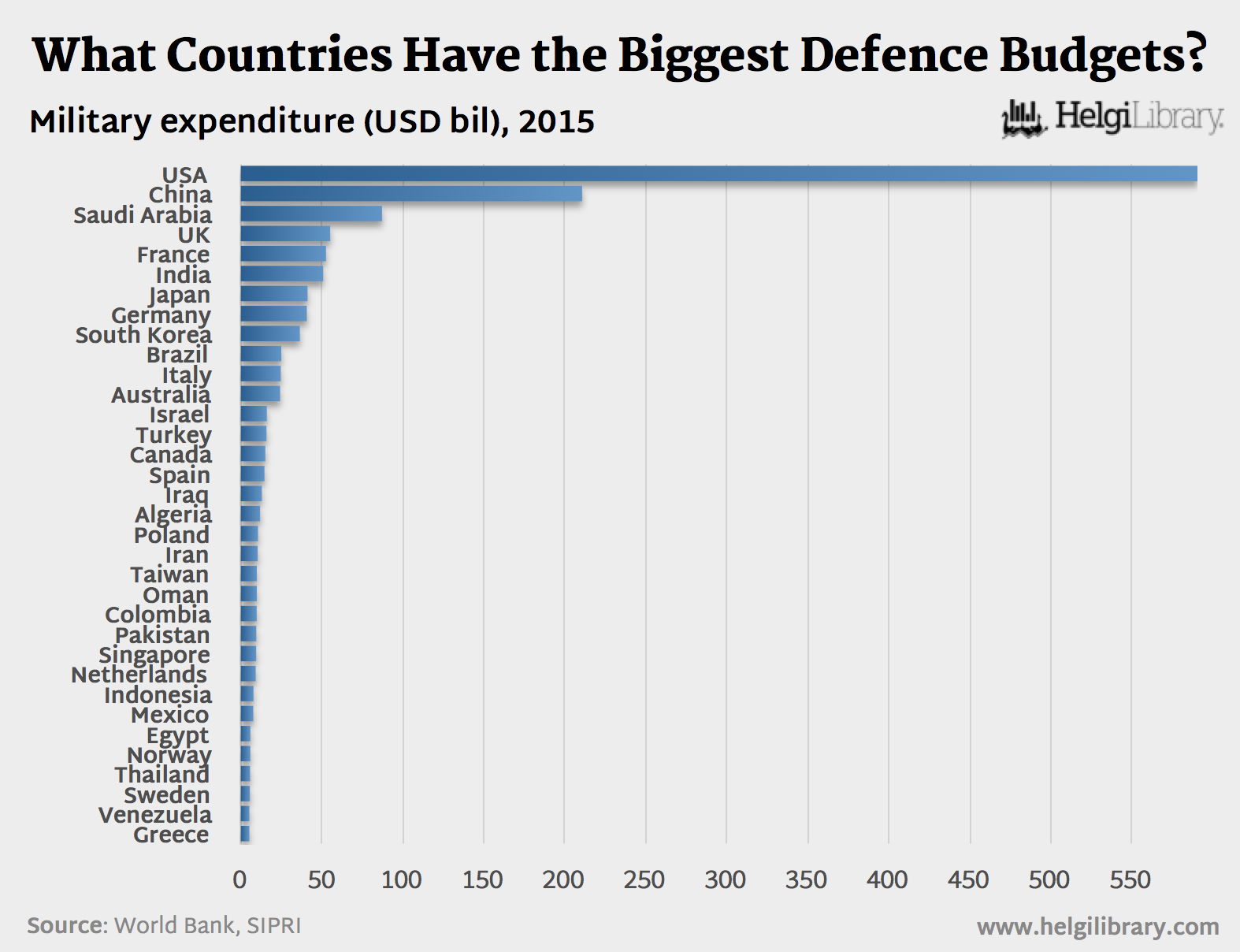 What Countries Had the Biggest Defence Budget in 2015?