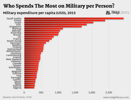 Which Country Spent The Most on Military per Person in 2015?