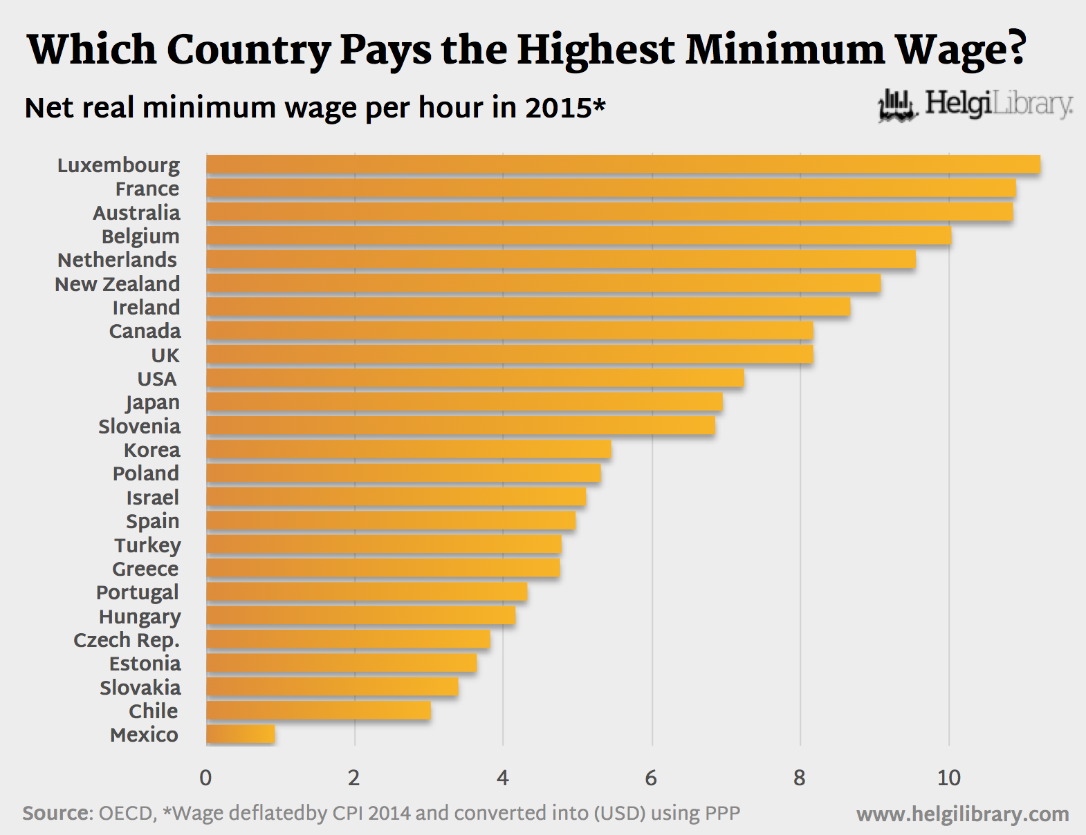 Which Country Paid the Highest Minimum Wage in 2015 ...