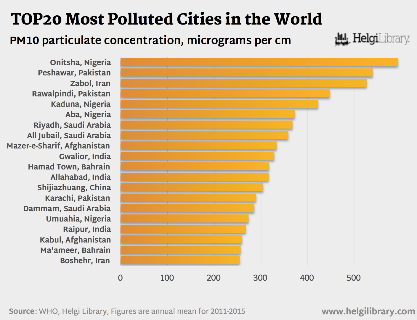 What Are the Most Polluted Cities in the World?