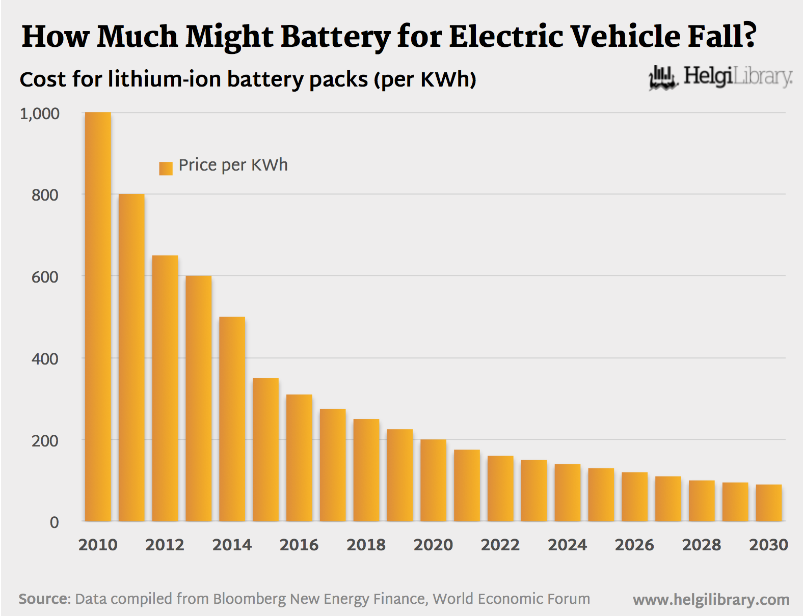 How Much Might Battery For Electric Vehicle Fall