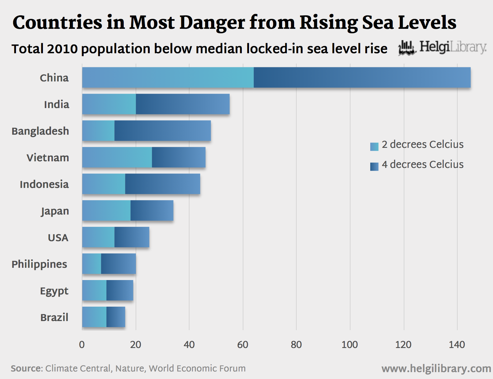 What Country is Most in Danger from Rising Sea Levels?