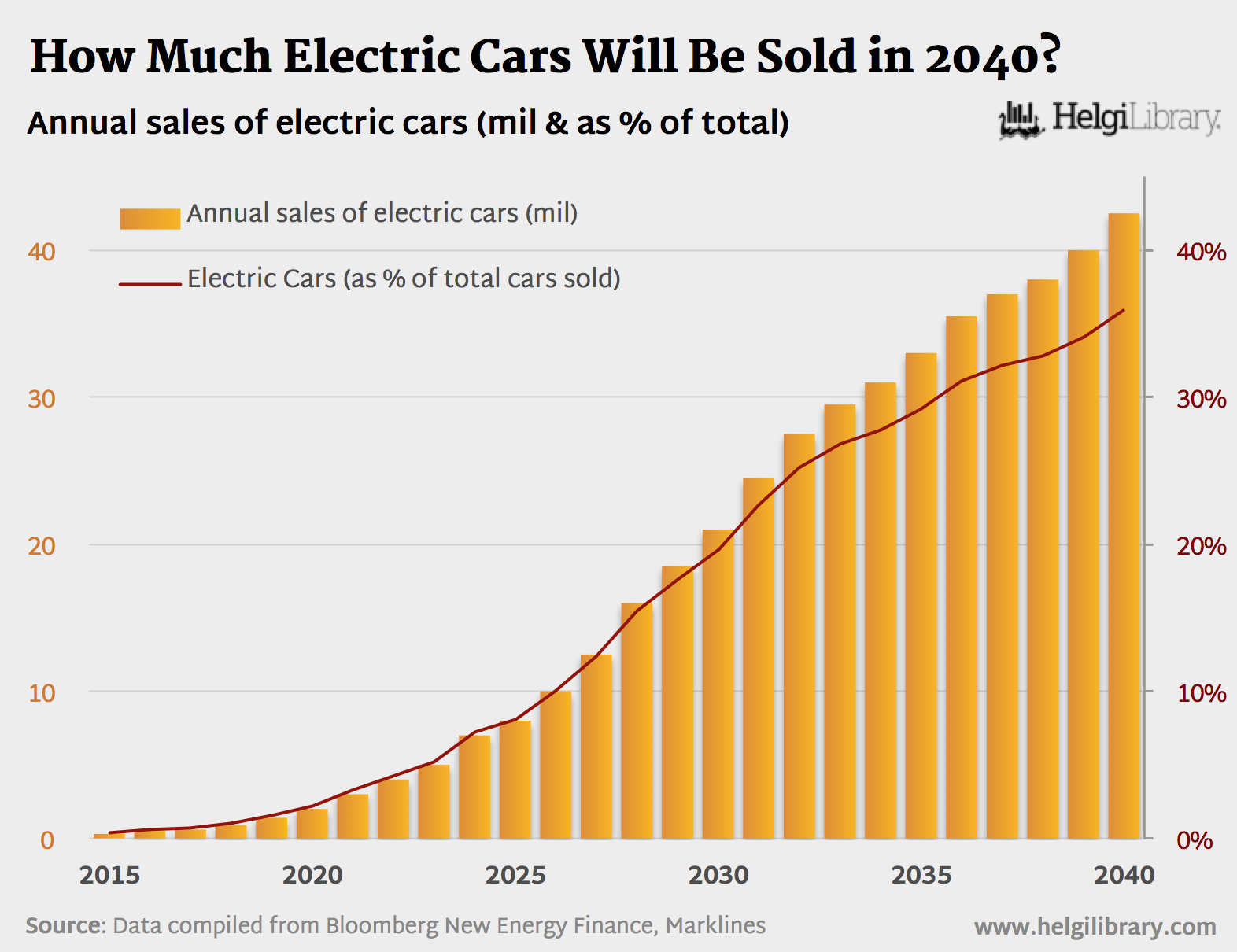 How Many Electric Cars Will Be Sold In 2040