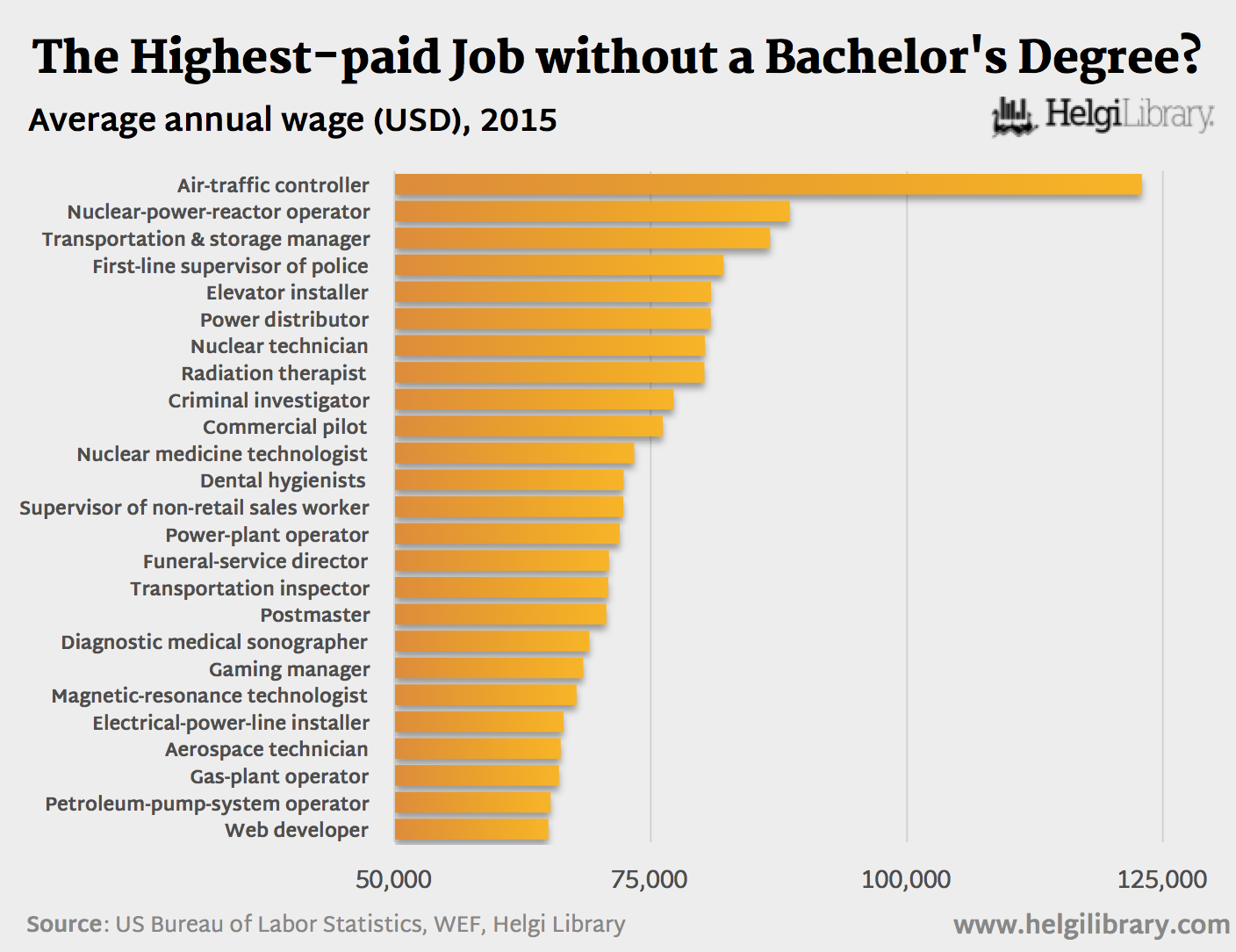 Highest Paying Pilot Jobs