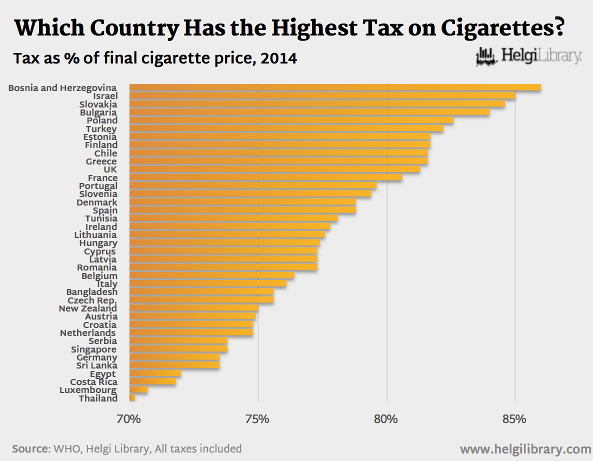 Cigarette tax in america