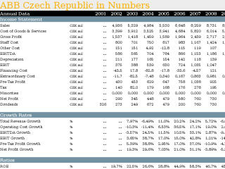 ABB Czech Republic in Numbers
