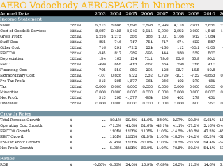 AERO Vodochody AEROSPACE in Numbers