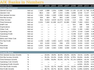 AIK Banka in Numbers