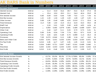 AK BARS Bank in Numbers