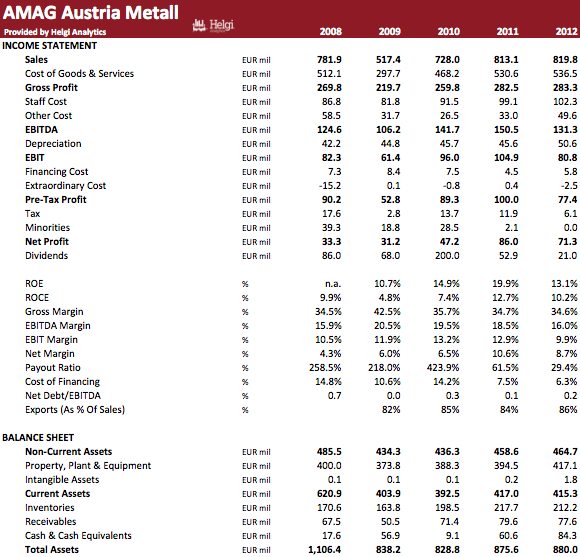 AMAG Austria Metall in Numbers
