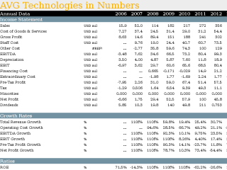 AVG Technologies in Numbers
