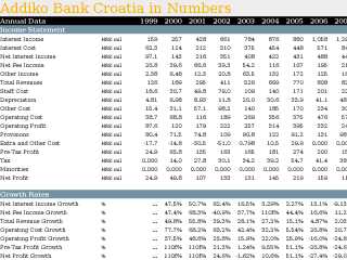 Addiko Bank Croatia in Numbers
