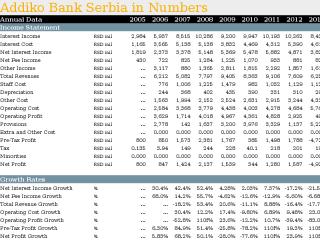 Addiko Bank Serbia in Numbers