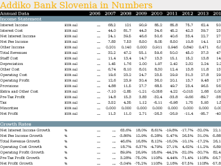 Addiko Bank Slovenia in Numbers