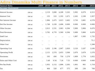 Adira Dinamika Multi Finance in Numbers
