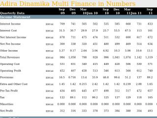 Adira Dinamika Multi Finance in Quarterly Numbers