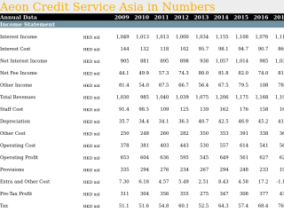 Aeon Credit Service Asia in Numbers