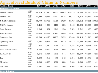 Agricultural Bank of China in Numbers
