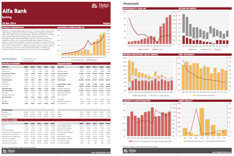 Alfa Bank at a Glance