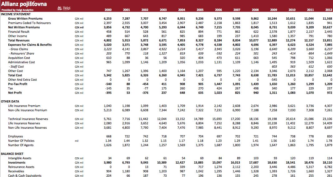 Allianz pojišťovna in Numbers