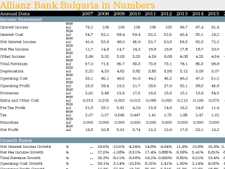 Allianz Bank Bulgaria in Numbers