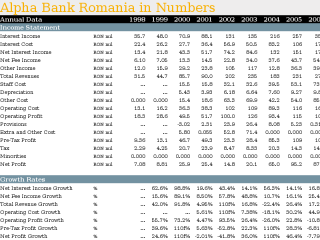 Alpha Bank Romania in Numbers
