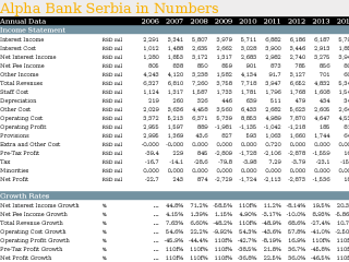 Alpha Bank Serbia in Numbers
