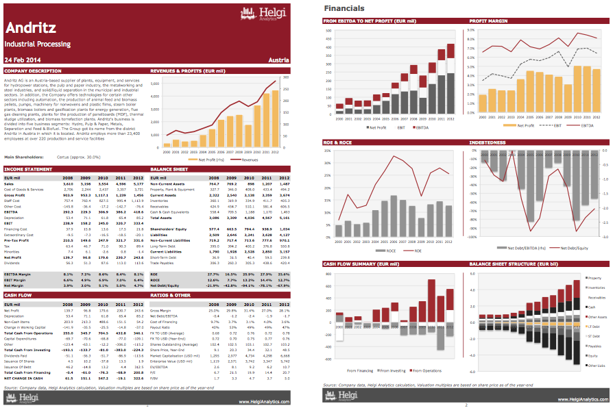 Andritz AG at a Glance