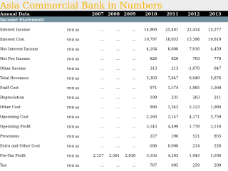 Asia Commercial Bank in Numbers