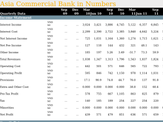 Asia Commercial Bank in Quarterly Numbers