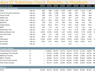 Atos IT Solutions Czech Republic in Numbers