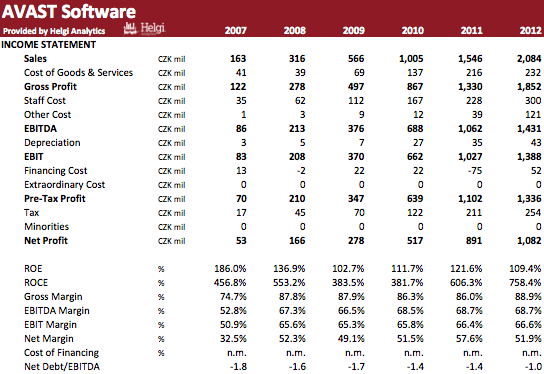 Avast Software in Numbers