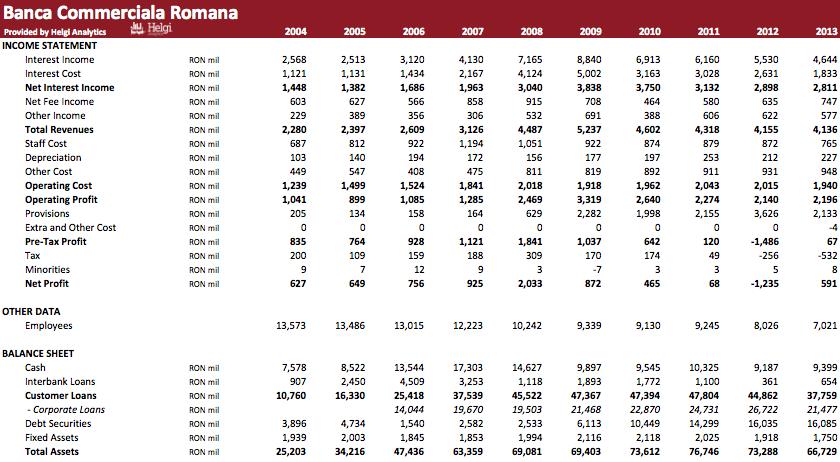 Banca Comercială Română in Numbers