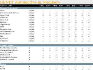 BENET Automotive in Numbers