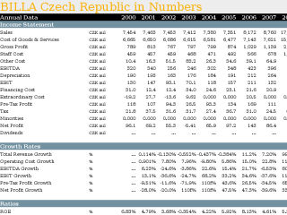 BILLA Czech Republic in Numbers