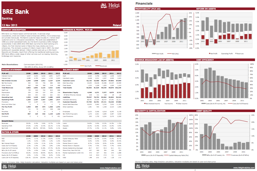 BRE Bank at a Glance