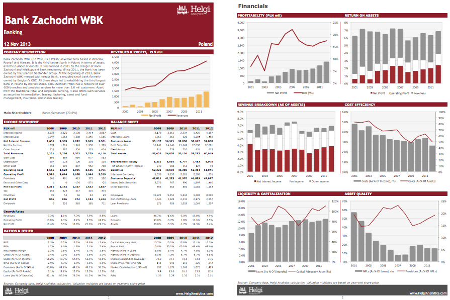 Bank Zachodni WBK at a Glance