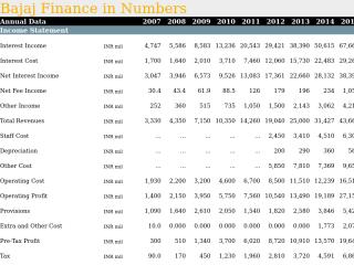 Bajaj Finance in Numbers