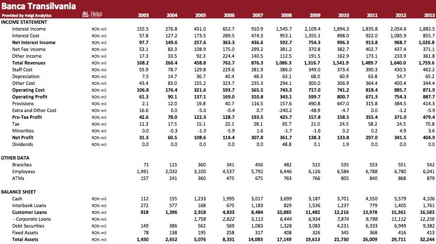 Banca Transilvania in Numbers