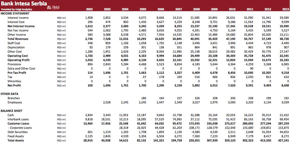 Bank Intesa Serbia in Numbers