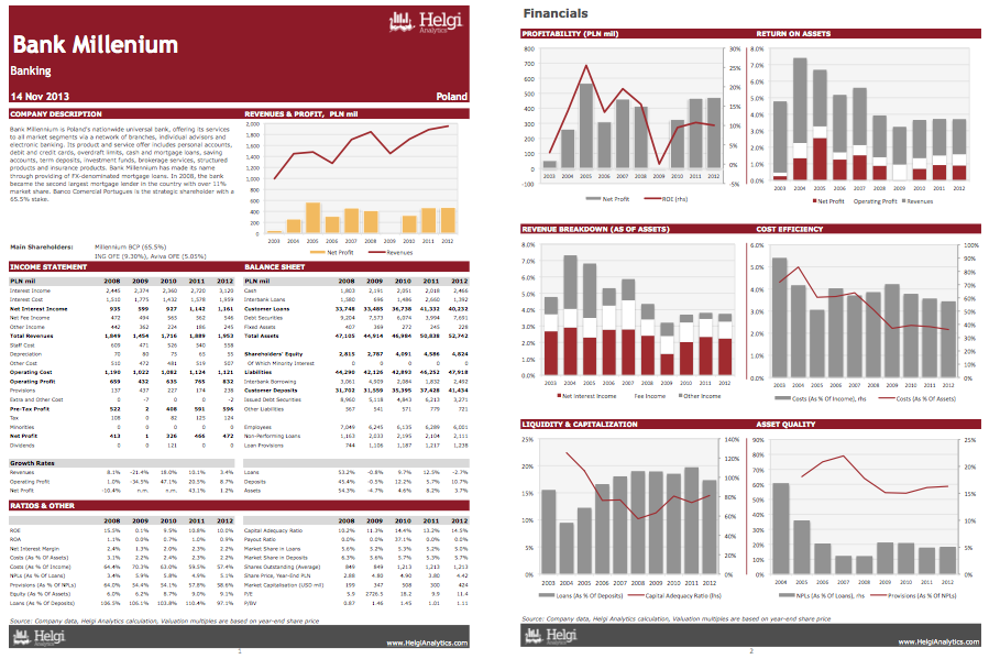 Bank Millennium at a Glance
