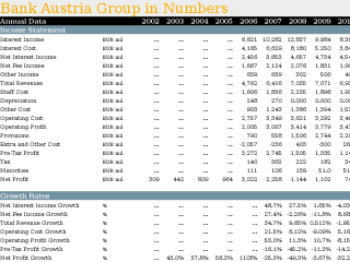 Bank Austria Group in Numbers