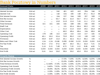 Bank Pocztowy in Numbers