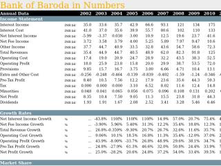 Bank of Baroda in Numbers