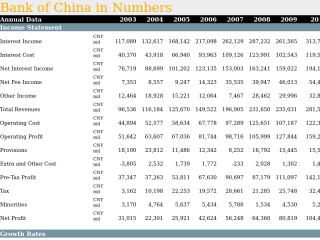 Bank of China in Numbers