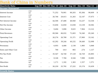 Bank of China in Quarterly Numbers