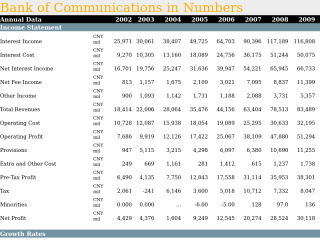Bank of Communications in Numbers