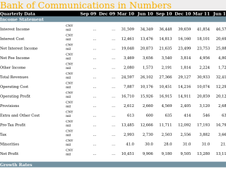 Bank of Communications in Quarterly Numbers