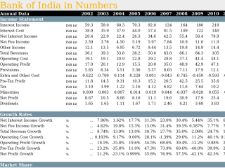 Bank of India in Numbers